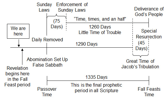 eti 175 - graph 3