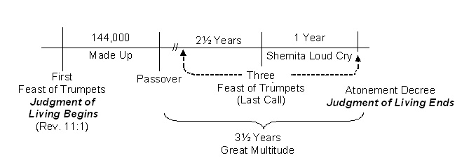 The Judgment of the Living - graph- 4