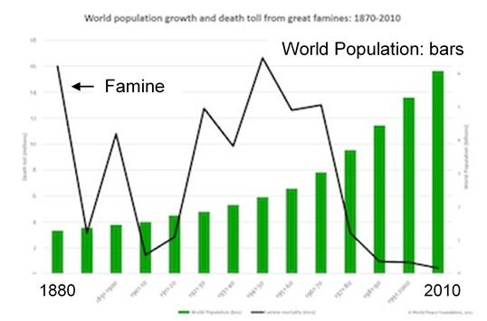 famine - graph 2