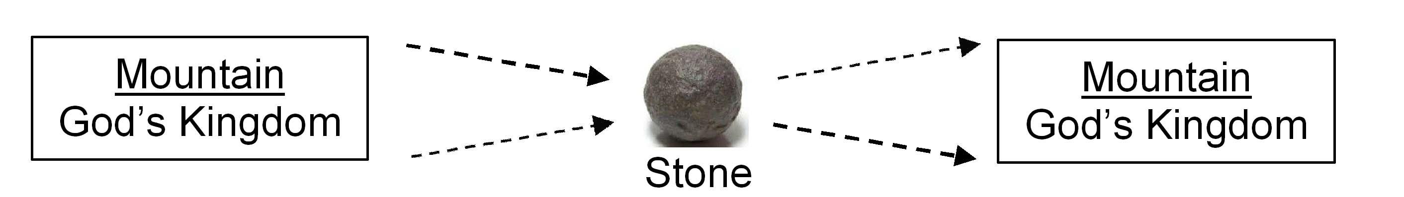Graph - stone - 1